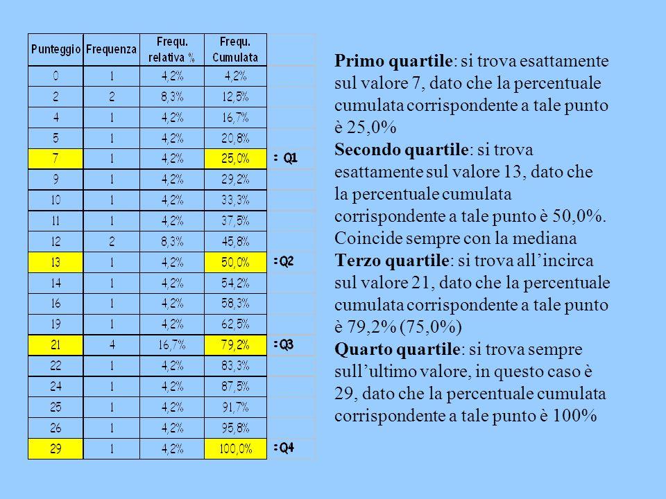 Primo quartile: si trova esattamente sul valore 7, dato che la percentuale cumulata corrispondente a tale punto è 25,0% Secondo quartile: si trova esa