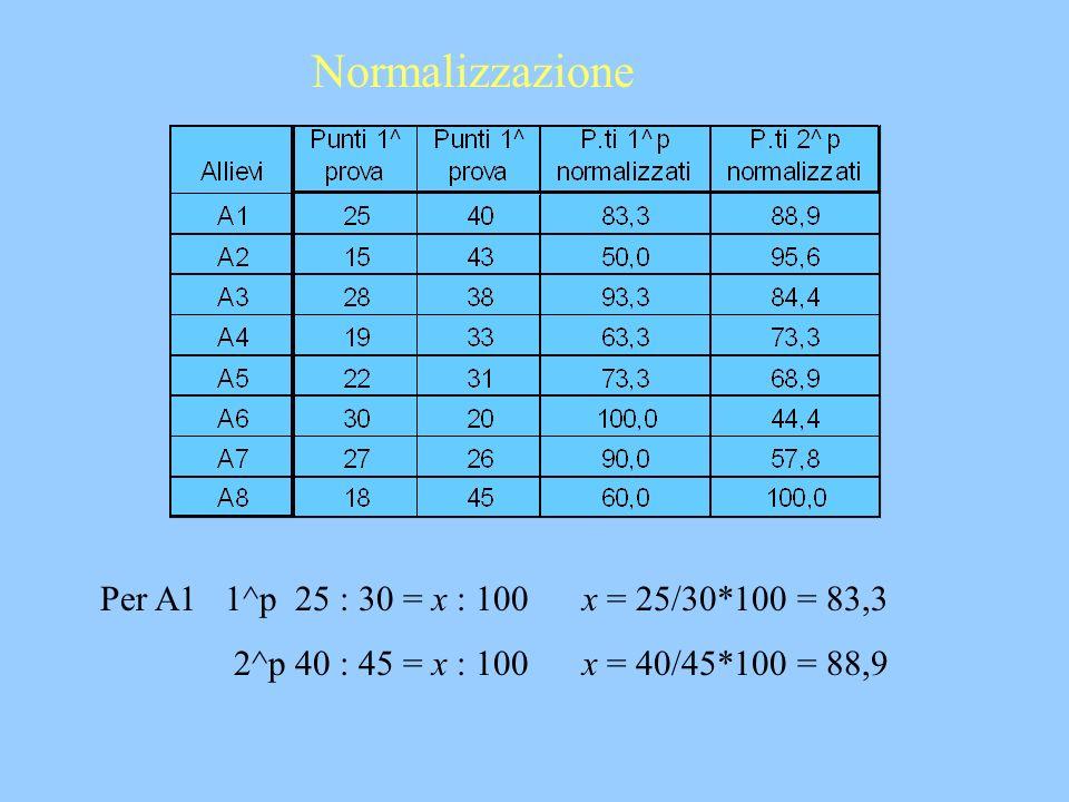 Per A1 1^p 25 : 30 = x : 100 x = 25/30*100 = 83,3 2^p 40 : 45 = x : 100 x = 40/45*100 = 88,9 Normalizzazione