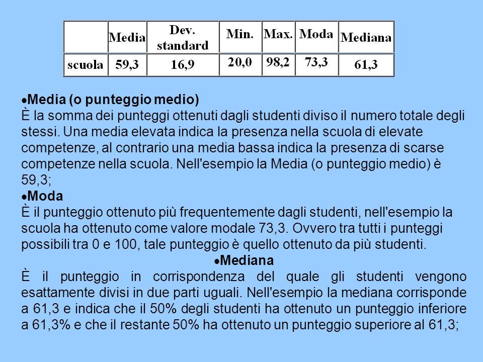 Media (o punteggio medio) È la somma dei punteggi ottenuti dagli studenti diviso il numero totale degli stessi. Una media elevata indica la presenza n