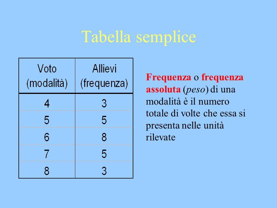 Tabella semplice Frequenza o frequenza assoluta (peso) di una modalità è il numero totale di volte che essa si presenta nelle unità rilevate