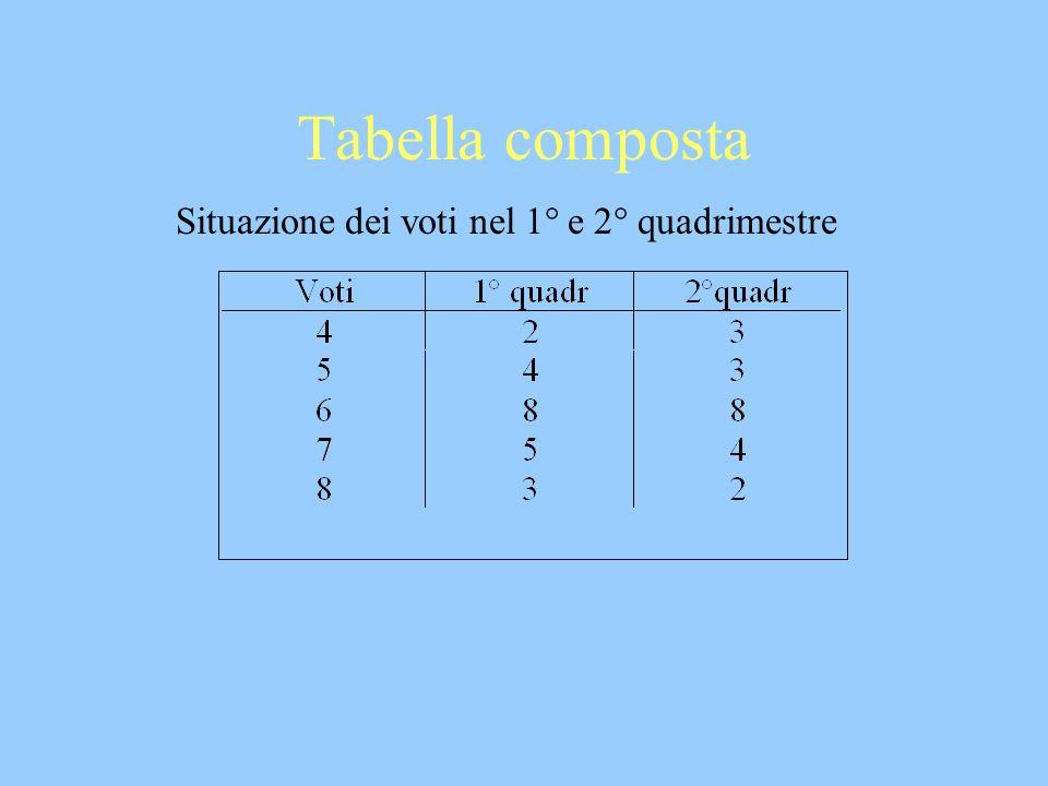 Tabella composta Situazione dei voti nel 1° e 2° quadrimestre