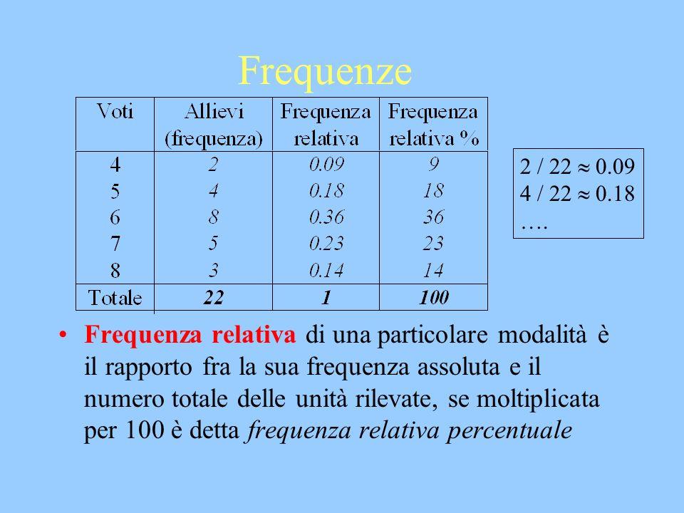 Frequenze Frequenza relativa di una particolare modalità è il rapporto fra la sua frequenza assoluta e il numero totale delle unità rilevate, se molti