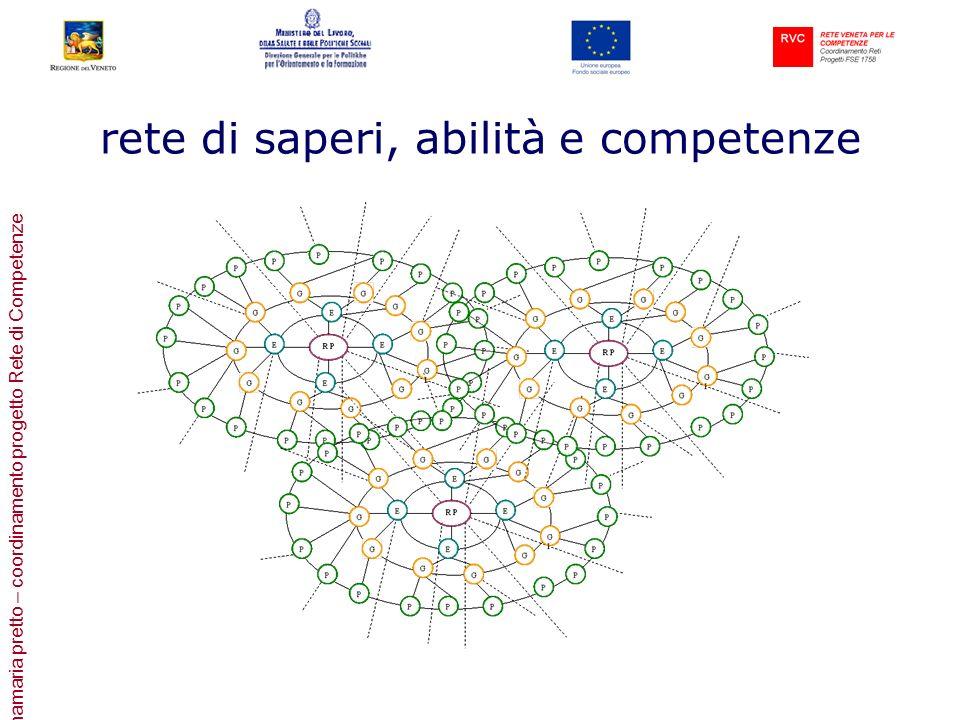 annamaria pretto – coordinamento progetto Rete di Competenze rete di saperi, abilità e competenze