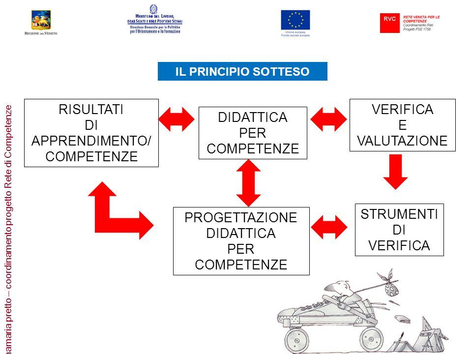 annamaria pretto – coordinamento progetto Rete di Competenze RISULTATI DI APPRENDIMENTO/ COMPETENZE DIDATTICA PER COMPETENZE VERIFICA E VALUTAZIONE PR