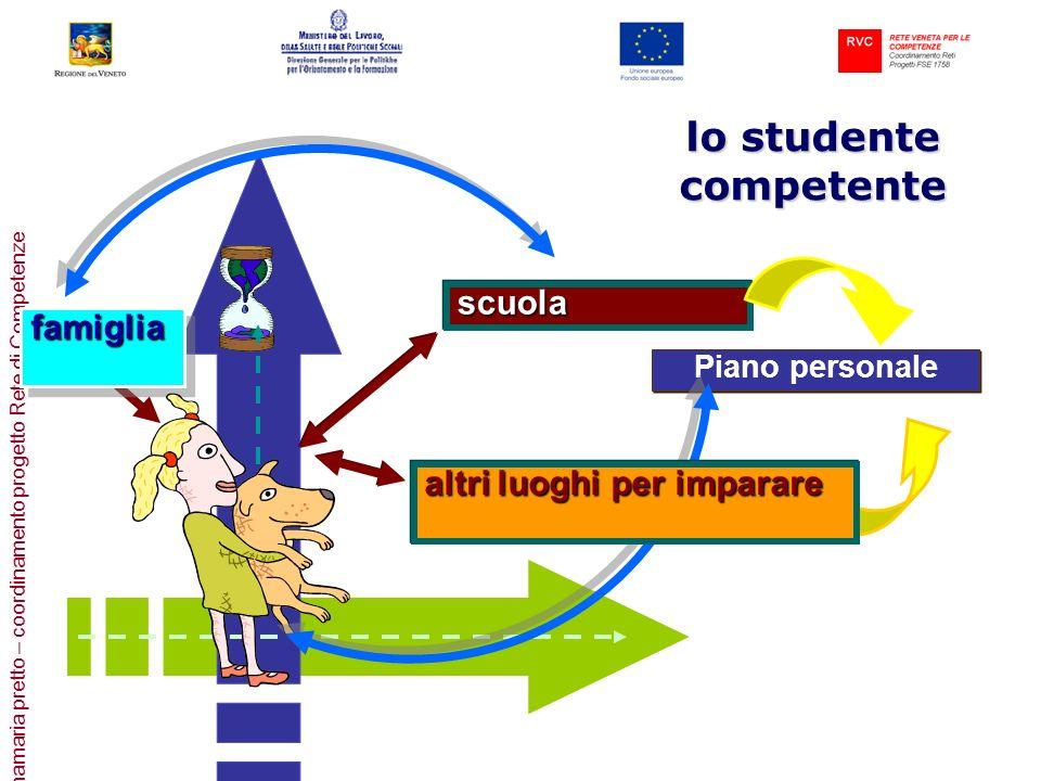 annamaria pretto – coordinamento progetto Rete di Competenze lo studente competente Piano personale scuolascuola famigliafamiglia altri luoghi per imp