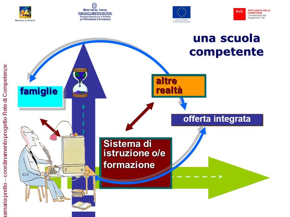 annamaria pretto – coordinamento progetto Rete di Competenze offerta integrata Sistema di istruzione o/e formazione formazione famigliefamiglie altre