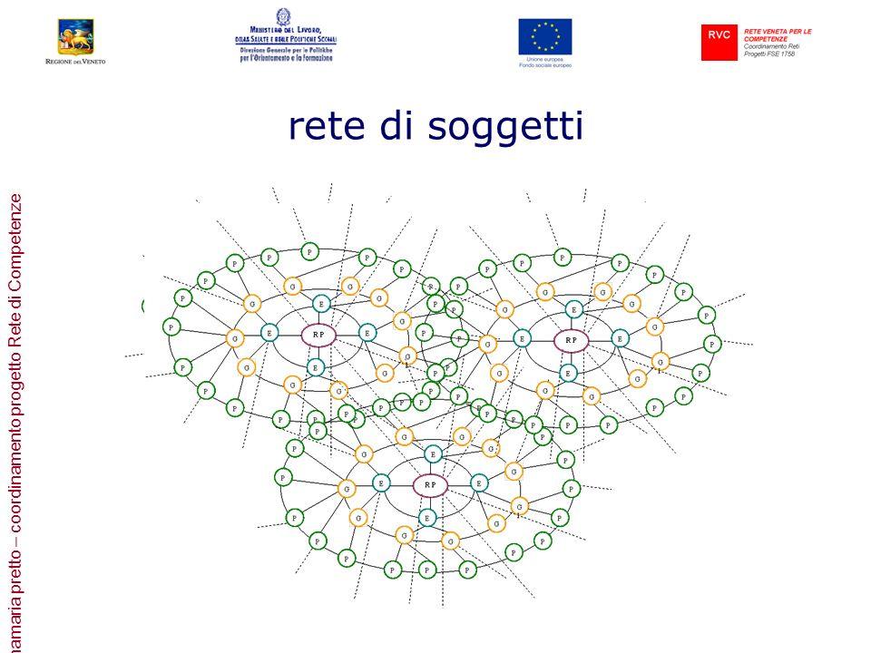 annamaria pretto – coordinamento progetto Rete di Competenze rete di soggetti