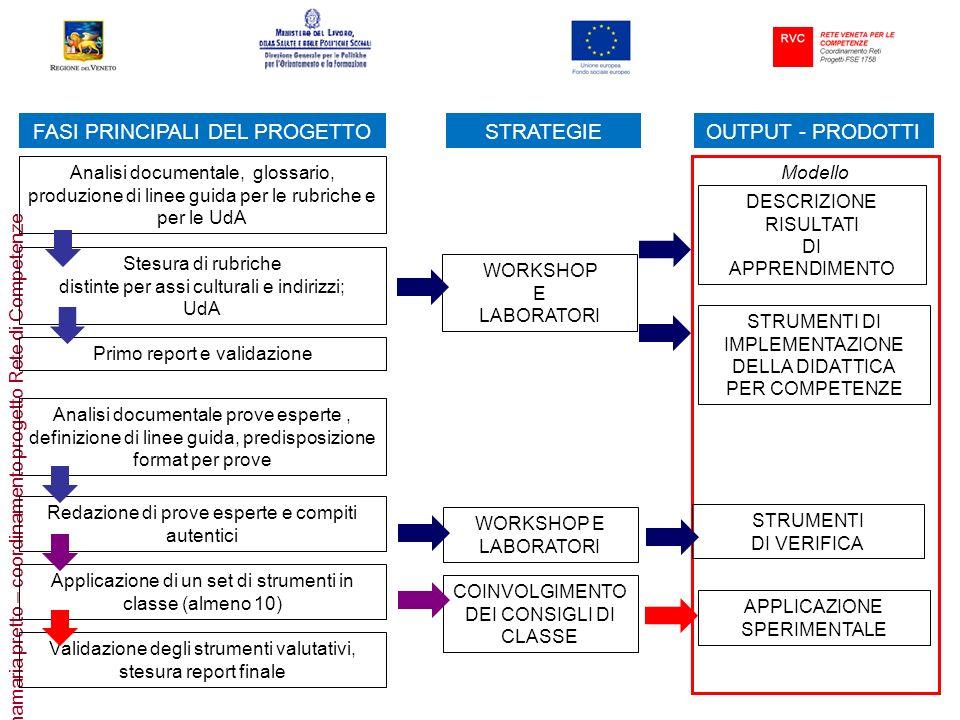 annamaria pretto – coordinamento progetto Rete di Competenze Modello Analisi documentale, glossario, produzione di linee guida per le rubriche e per l