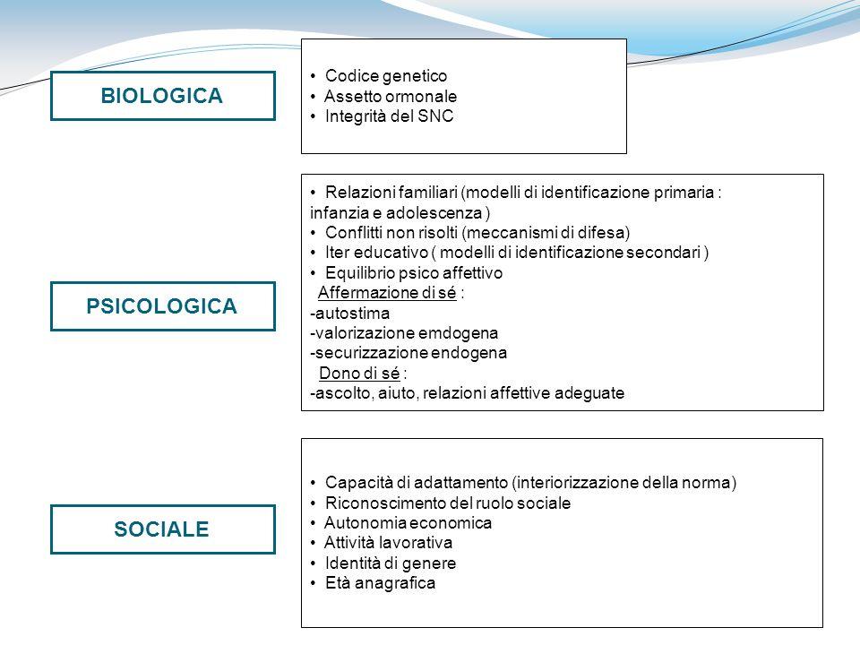 BIOLOGICA PSICOLOGICA SOCIALE Codice genetico Assetto ormonale Integrità del SNC Relazioni familiari (modelli di identificazione primaria : infanzia e