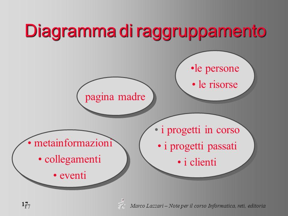 Marco Lazzari – Note per il corso Informatica, reti, editoria 17 Diagramma di raggruppamento le persone le risorse le persone le risorse metainformazi