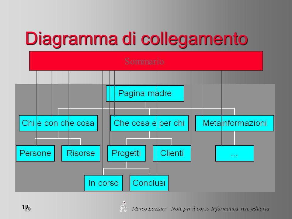 Marco Lazzari – Note per il corso Informatica, reti, editoria 19 Diagramma di collegamento Sommario