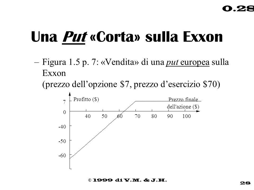 © 1999 di V.M. & J.H. 28 0.28 Una Put «Corta» sulla Exxon –Figura 1.5 p. 7: «Vendita» di una put europea sulla Exxon (prezzo dellopzione $7, prezzo de