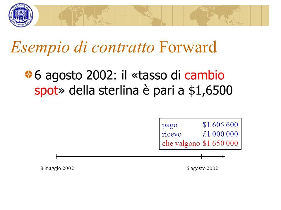 Esempio di contratto Forward 6 agosto 2002: il «tasso di cambio spot» della sterlina è pari a $1,6500 8 maggio 20026 agosto 2002 pago$1 605 600 ricevo