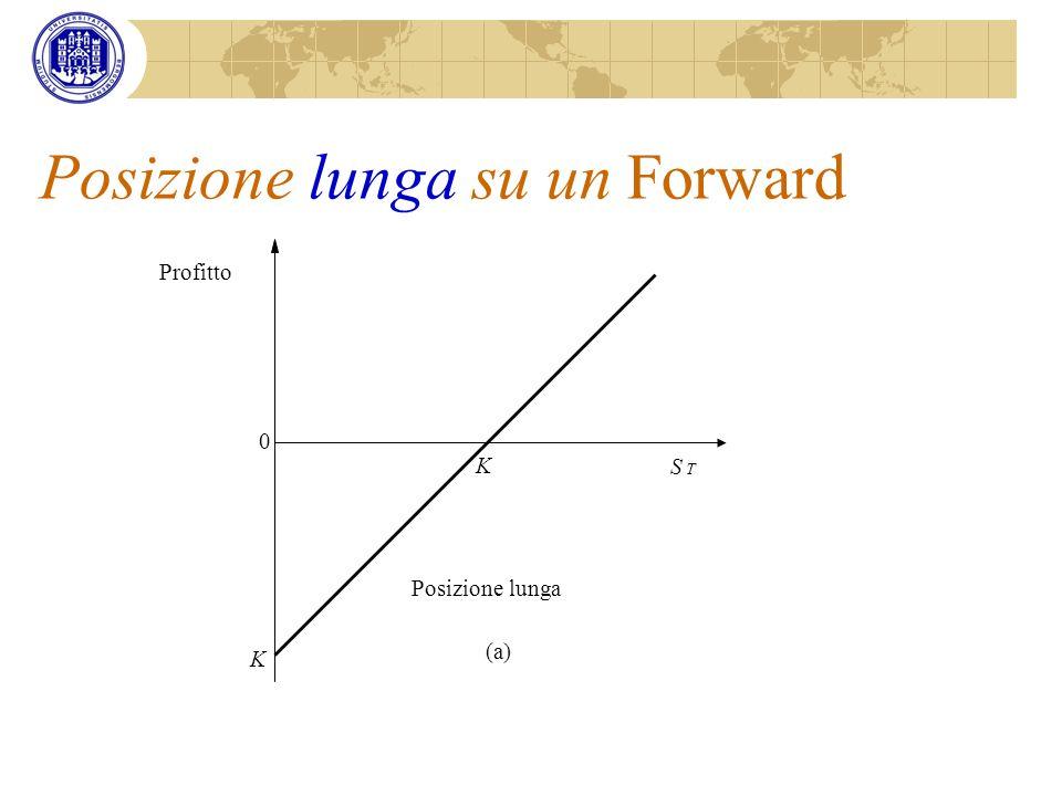 Posizione lunga su un Forward (a) 0 Profitto S T K Posizione lunga K