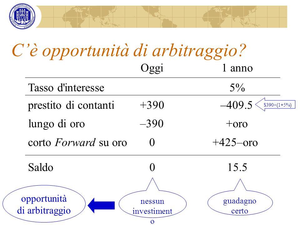 Cè opportunità di arbitraggio? nessun investiment o guadagno certo opportunità di arbitraggio Oggi1 anno Tasso d'interesse5% corto Forward su oro0+425