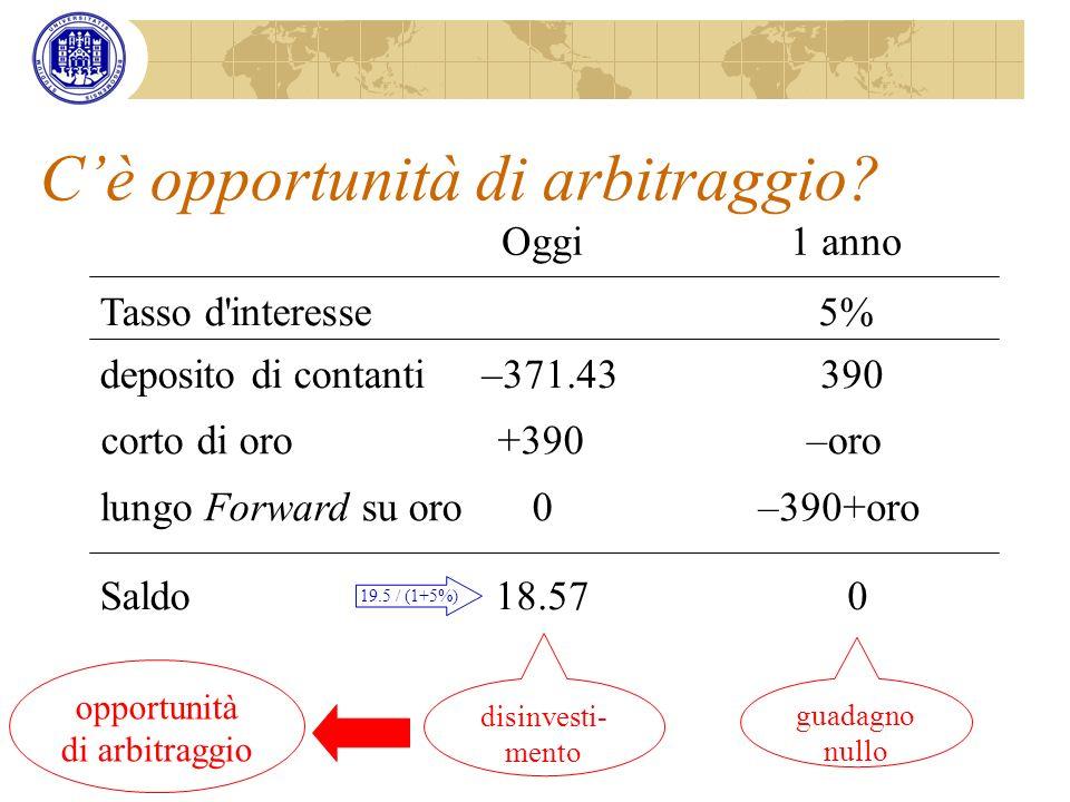 Cè opportunità di arbitraggio? Oggi1 anno Tasso d'interesse5% deposito di contanti–371.43390 lungo Forward su oro0–390+oro disinvesti- mento guadagno