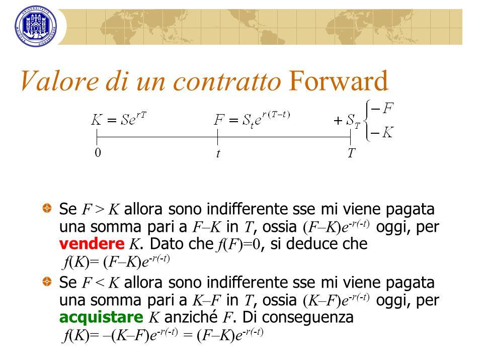 Valore di un contratto Forward Se F > K allora sono indifferente sse mi viene pagata una somma pari a F–K in T, ossia (F–K)e -r(-t) oggi, per vendere
