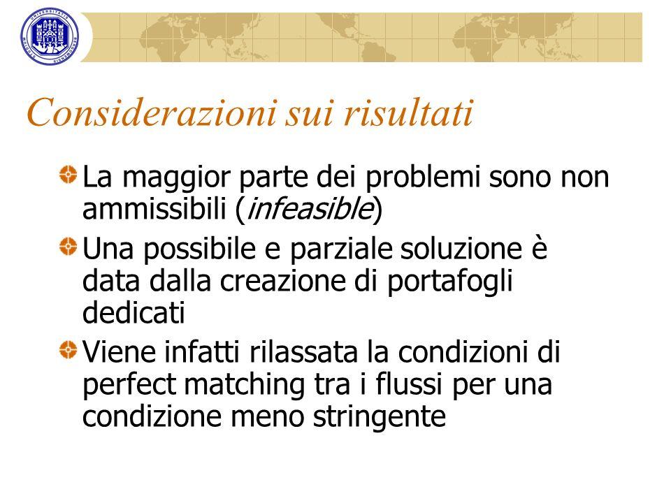 Considerazioni sui risultati La maggior parte dei problemi sono non ammissibili (infeasible) Una possibile e parziale soluzione è data dalla creazione