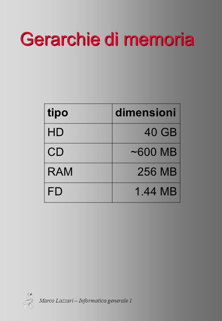 Marco Lazzari – Informatica generale 1 Gerarchie di memoria tipodimensioni HD40 GB CD~600 MB RAM256 MB FD1.44 MB