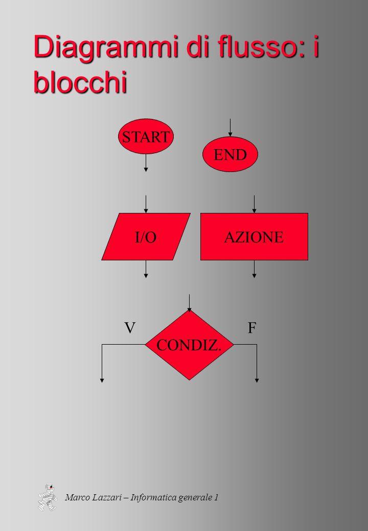 Marco Lazzari – Informatica generale 1 Diagrammi di flusso: i blocchi START END AZIONEI/O CONDIZ.