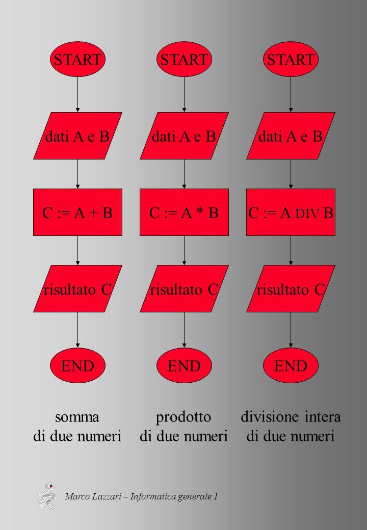 Marco Lazzari – Informatica generale 1 START END dati A e B C := A + B risultato C somma di due numeri START END dati A e B C := A * B risultato C prodotto di due numeri START END dati A e B C := A DIV B risultato C divisione intera di due numeri