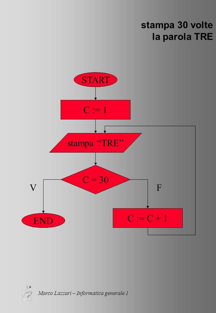 Marco Lazzari – Informatica generale 1 stampa 30 volte la parola TRE START END C := 1 C := C + 1 stampa TRE C = 30 VF