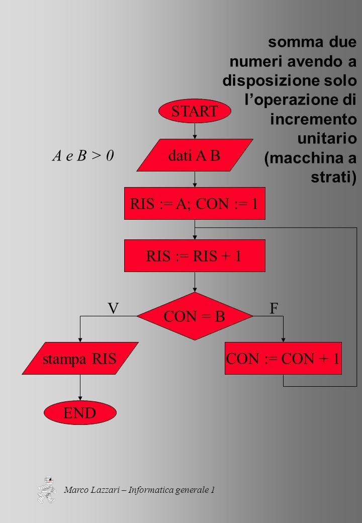 Marco Lazzari – Informatica generale 1 somma due numeri avendo a disposizione solo loperazione di incremento unitario (macchina a strati) START END dati A B RIS := A; CON := 1 stampa RISCON := CON + 1 CON = B VF RIS := RIS + 1 A e B > 0