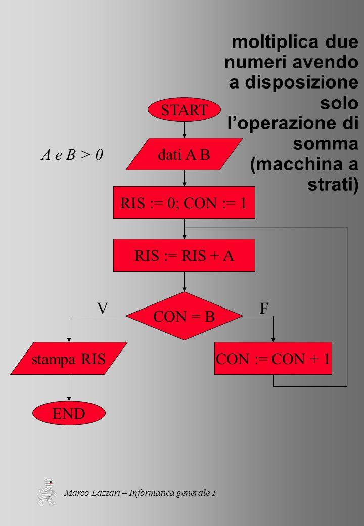 Marco Lazzari – Informatica generale 1 moltiplica due numeri avendo a disposizione solo loperazione di somma (macchina a strati) START END dati A B RIS := 0; CON := 1 stampa RISCON := CON + 1 CON = B VF RIS := RIS + A A e B > 0