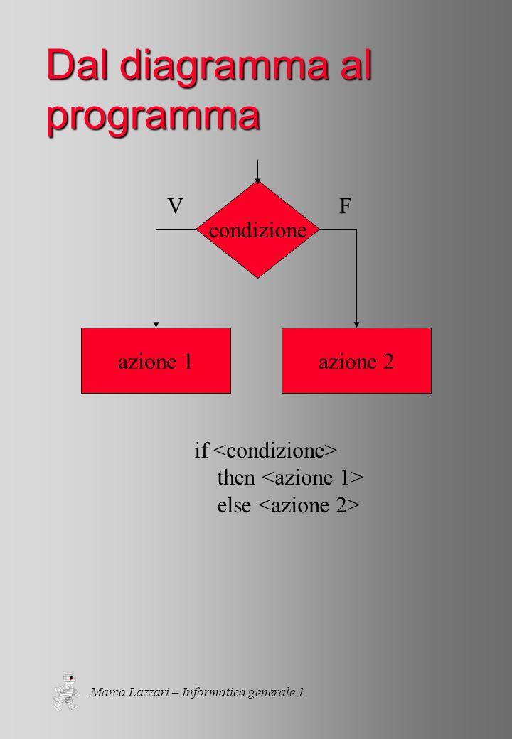 Marco Lazzari – Informatica generale 1 Dal diagramma al programma if then else azione 1azione 2 condizione VF
