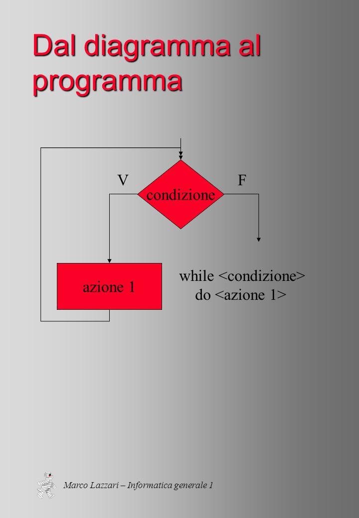 Marco Lazzari – Informatica generale 1 Dal diagramma al programma while do azione 1 condizione VF