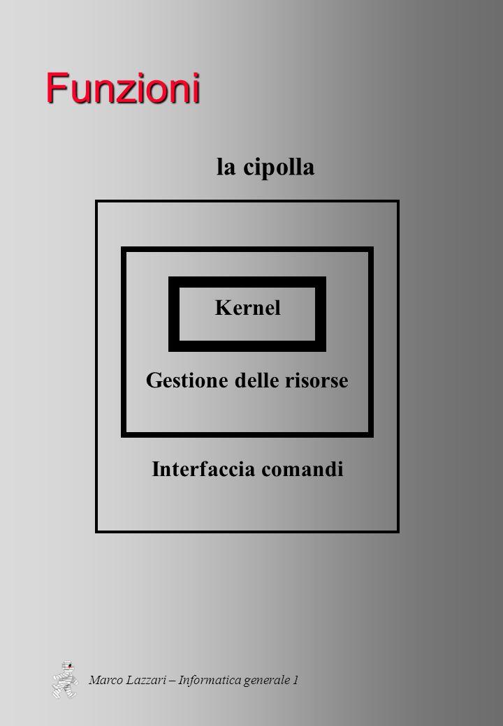 Marco Lazzari – Informatica generale 1 Funzioni la cipolla Kernel Gestione delle risorse Interfaccia comandi
