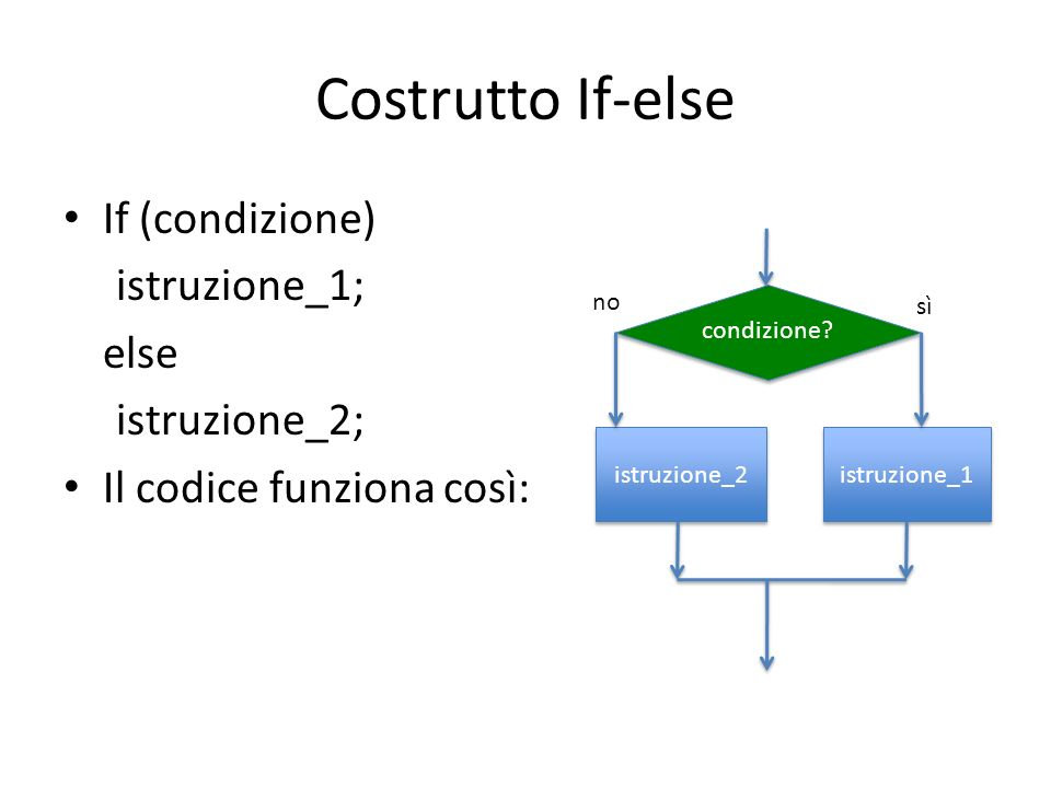 Costrutto If-else If (condizione) istruzione_1; else istruzione_2; Il codice funziona così: condizione? istruzione_1 istruzione_2 no sì