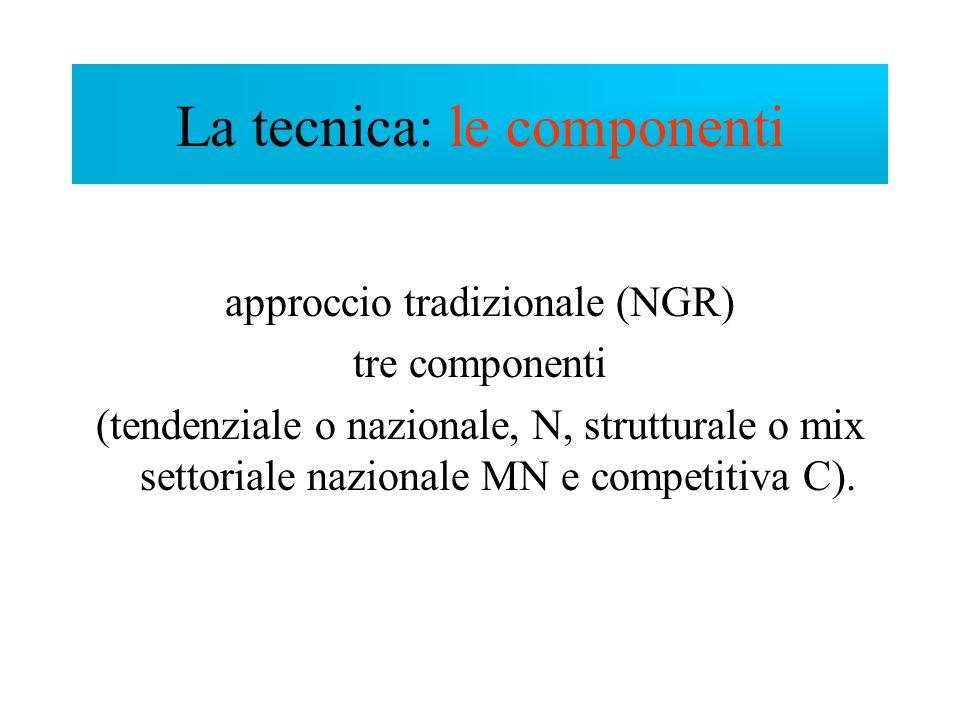 approccio tradizionale (NGR) tre componenti (tendenziale o nazionale, N, strutturale o mix settoriale nazionale MN e competitiva C). La tecnica: le co