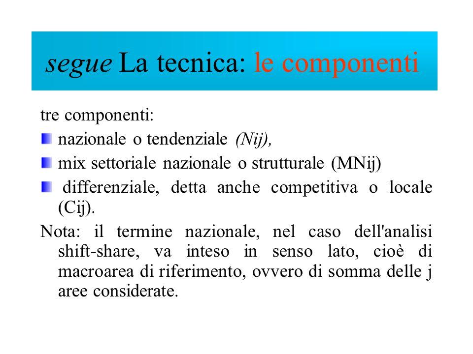 Componenti tre componenti: nazionale o tendenziale (Nij), mix settoriale nazionale o strutturale (MNij) differenziale, detta anche competitiva o local
