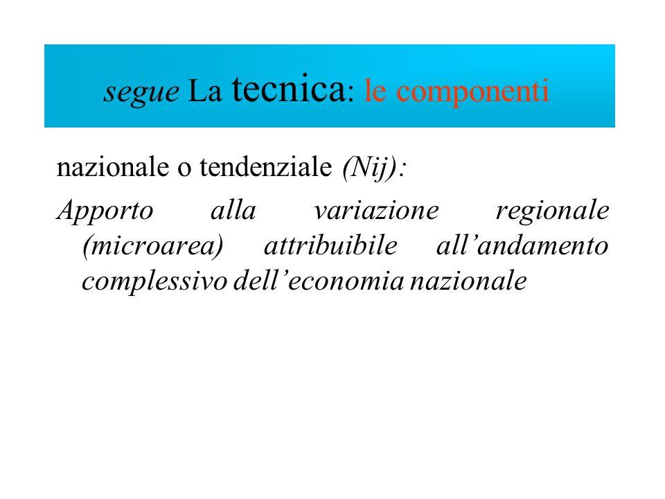 nazionale o tendenziale (Nij): Apporto alla variazione regionale (microarea) attribuibile allandamento complessivo delleconomia nazionale segue Compon