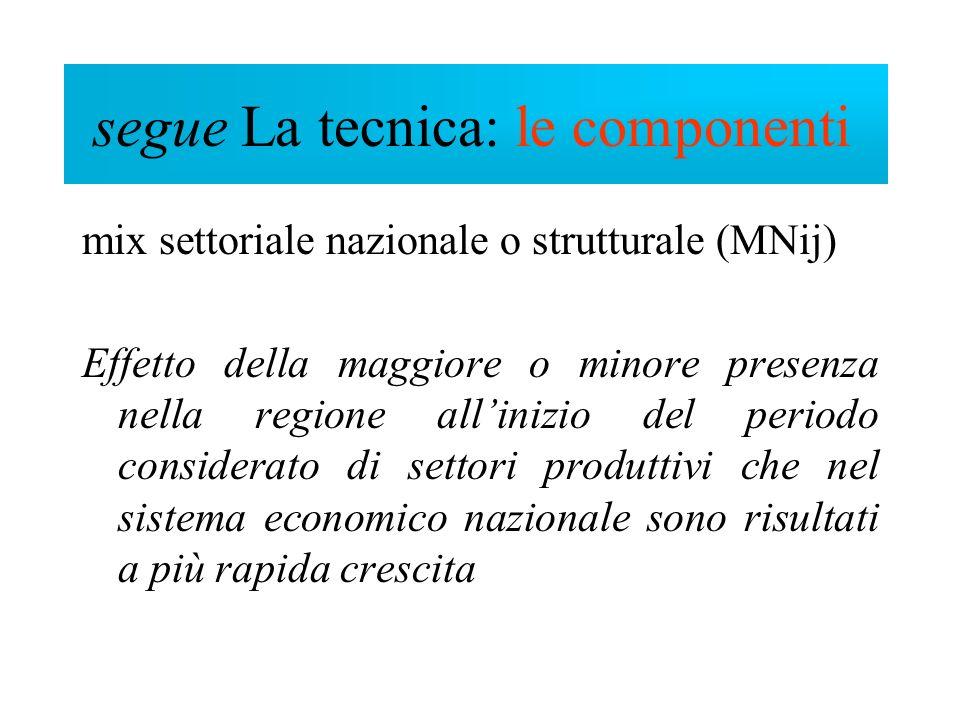 mix settoriale nazionale o strutturale (MNij) Effetto della maggiore o minore presenza nella regione allinizio del periodo considerato di settori prod