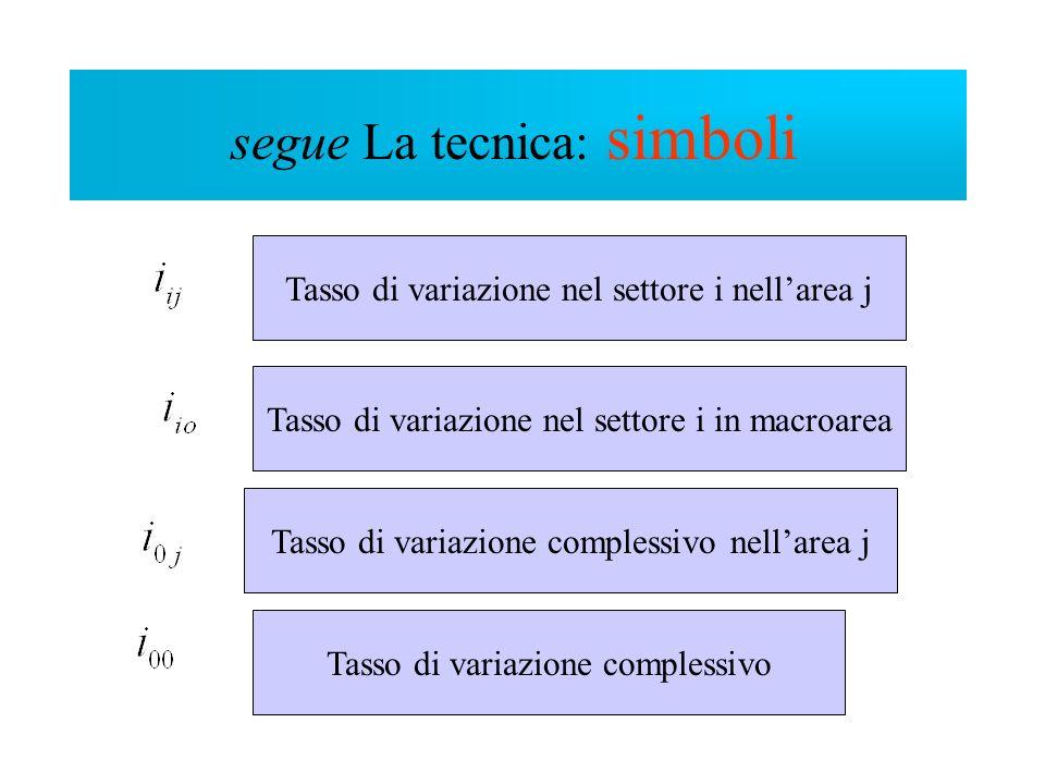 La tecnica Tasso di variazione nel settore i nellarea j Tasso di variazione nel settore i in macroarea Tasso di variazione complessivo nellarea j Tass
