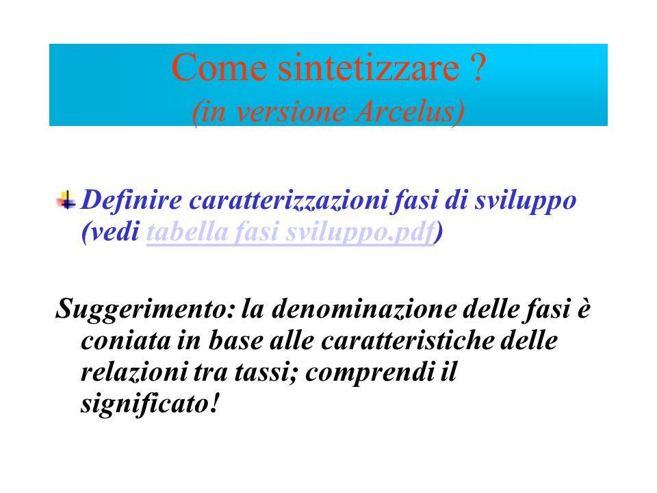 Definire caratterizzazioni fasi di sviluppo (vedi tabella fasi sviluppo.pdf)tabella fasi sviluppo.pdf Suggerimento: la denominazione delle fasi è coni