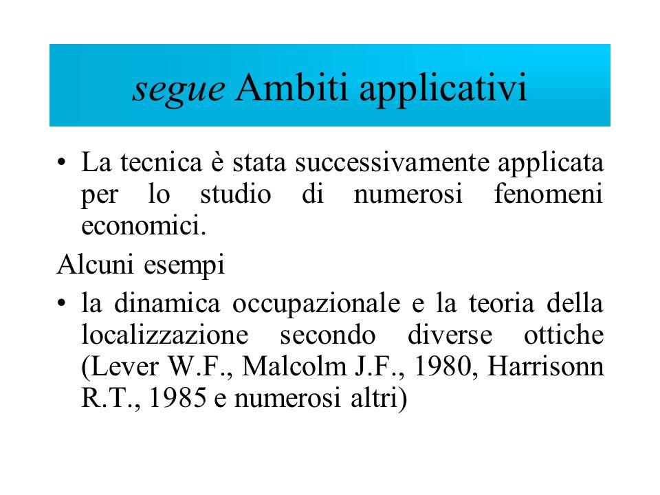 segue Ambiti applicativi La tecnica è stata successivamente applicata per lo studio di numerosi fenomeni economici. Alcuni esempi la dinamica occupazi