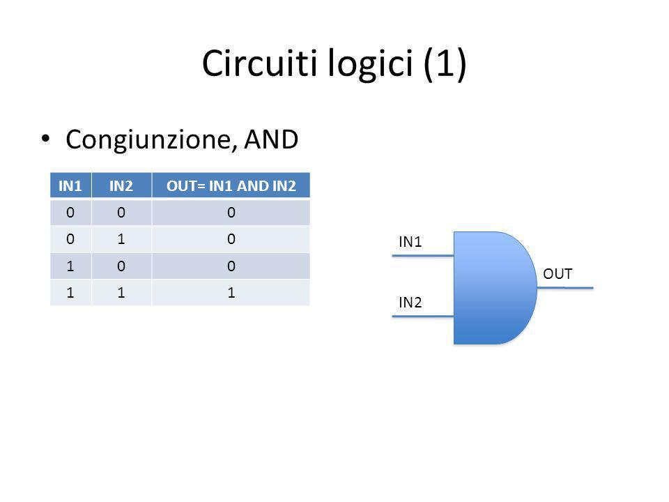 Circuiti logici (1) Congiunzione, AND IN1IN2OUT= IN1 AND IN2 000 010 100 111 IN1 IN2 OUT