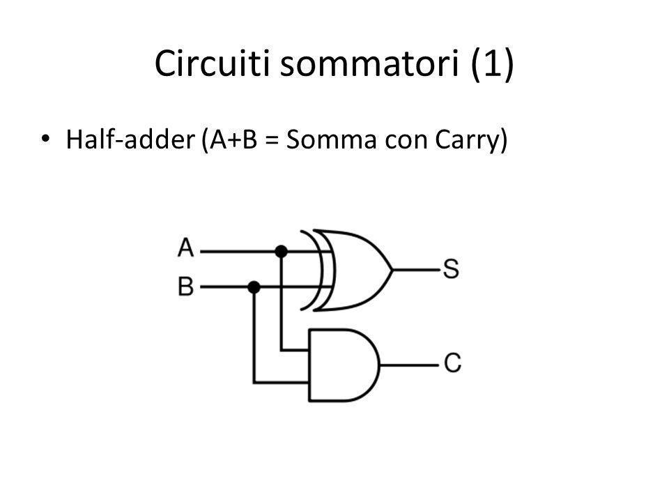 Circuiti sommatori (1) Half-adder (A+B = Somma con Carry)