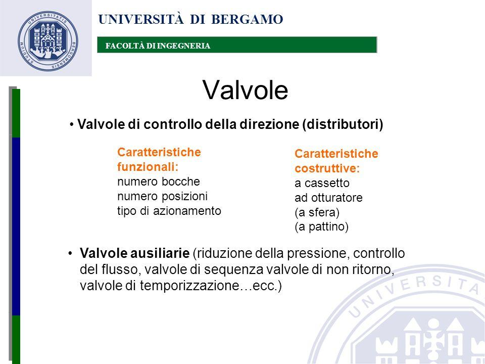 UNIVERSITÀ DI BERGAMO FACOLTÀ DI INGEGNERIA Valvole Valvole di controllo della direzione (distributori) Caratteristiche costruttive: a cassetto ad ott