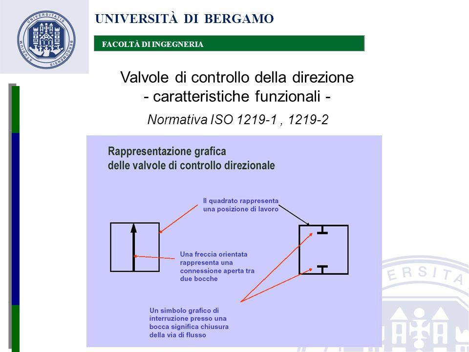 UNIVERSITÀ DI BERGAMO FACOLTÀ DI INGEGNERIA Valvole di controllo della direzione - caratteristiche funzionali - Normativa ISO 1219-1, 1219-2