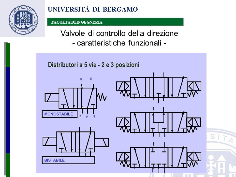 UNIVERSITÀ DI BERGAMO FACOLTÀ DI INGEGNERIA Valvole di controllo della direzione - caratteristiche funzionali -