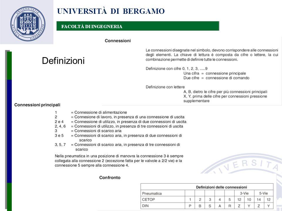 UNIVERSITÀ DI BERGAMO FACOLTÀ DI INGEGNERIA Definizioni