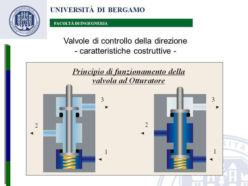 UNIVERSITÀ DI BERGAMO FACOLTÀ DI INGEGNERIA Valvole di controllo della direzione - caratteristiche costruttive -