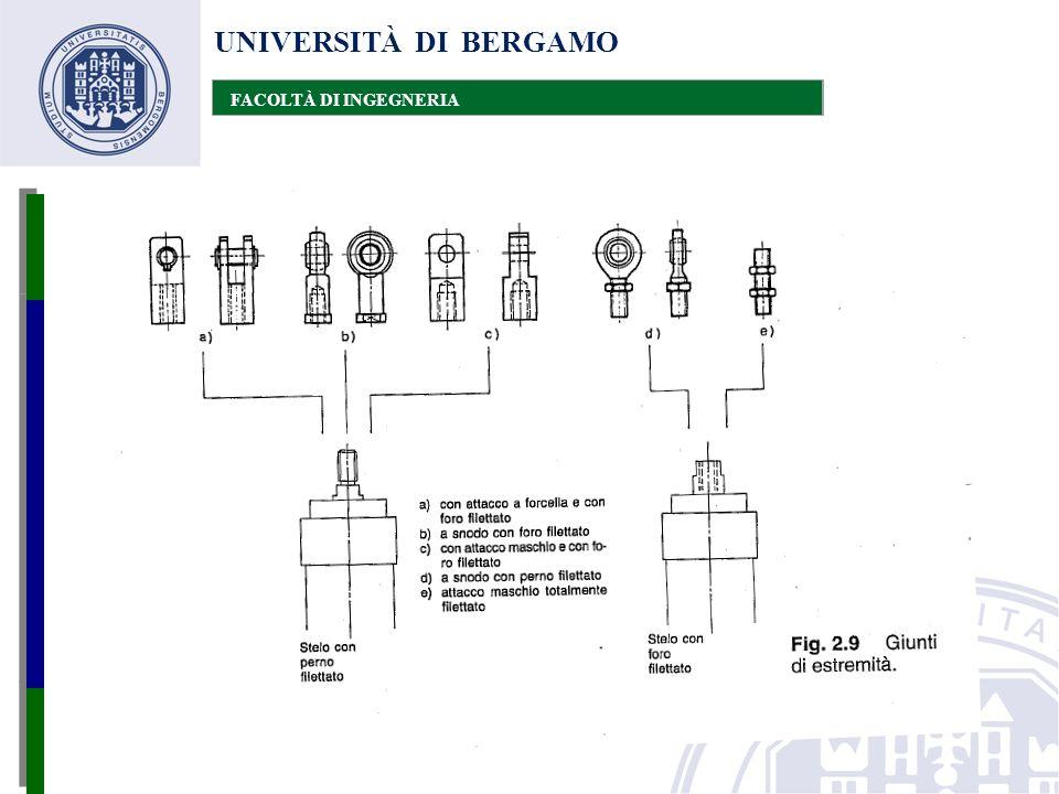 UNIVERSITÀ DI BERGAMO FACOLTÀ DI INGEGNERIA Ammortizzatori esterni