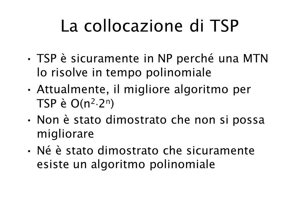 La collocazione di TSP TSP è sicuramente in NP perché una MTN lo risolve in tempo polinomiale Attualmente, il migliore algoritmo per TSP è O(n 2 2 n )