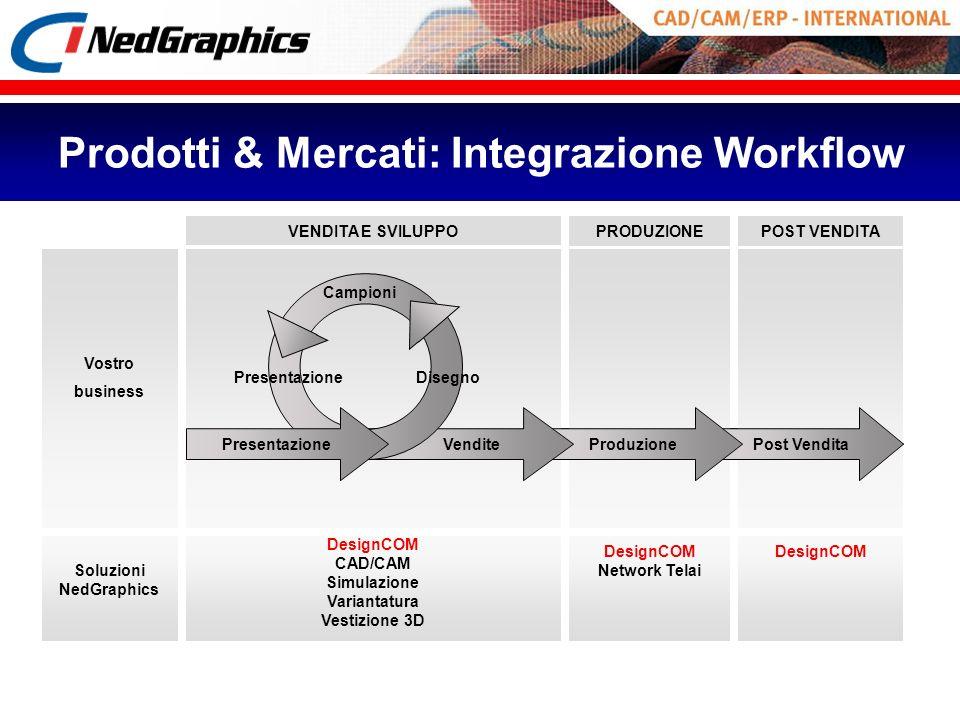 Prodotti & Mercati: Integrazione Workflow VENDITA E SVILUPPO DesignCOM Rete Monitoraggio DesignCOM CAD/CAM Simulazione Variantatura Vestizione 3D Desi