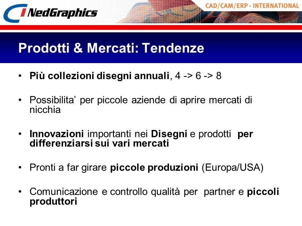 Prodotti & Mercati: Tendenze Più collezioni disegni annuali, 4 -> 6 -> 8 Possibilita per piccole aziende di aprire mercati di nicchia Innovazioni impo